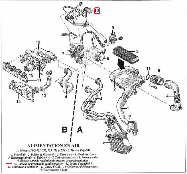 Perte accélération Renault Mégane classique TDiesel phase 1 ...