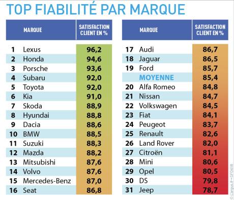 top-fiabilite-par-marque-tablo 2018.jpg